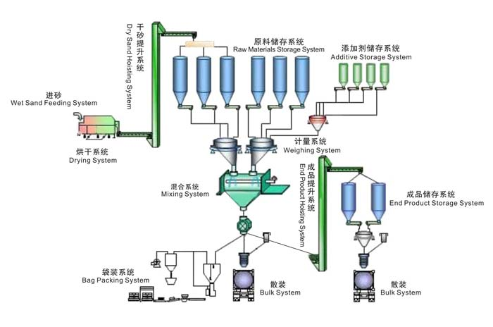 dry mortar plant production process