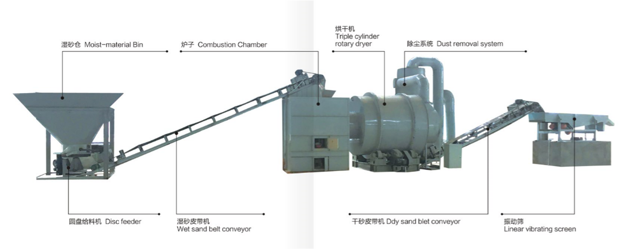 flow chart of sand dryer